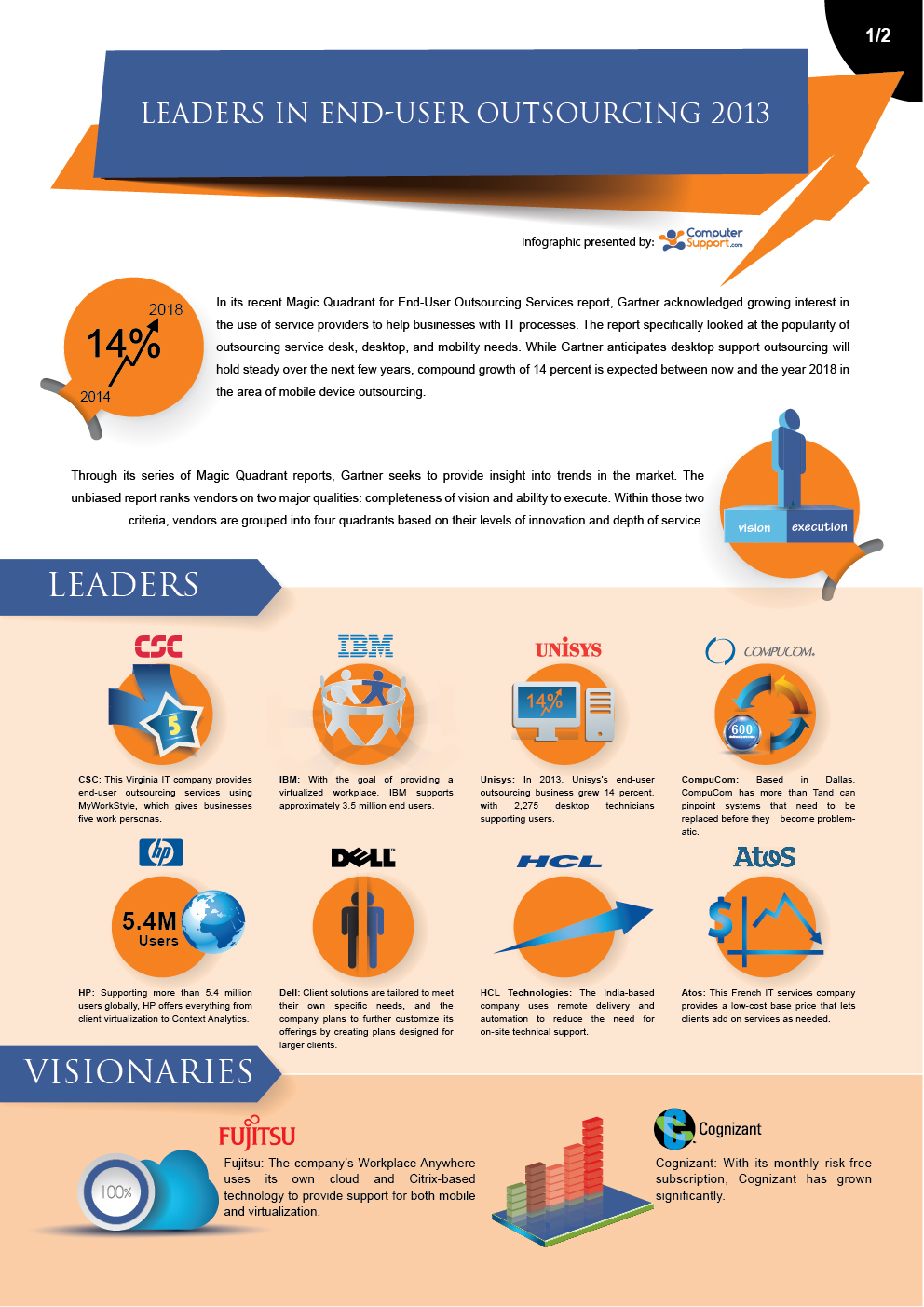 Leaders In End-user Outsourcing 2013